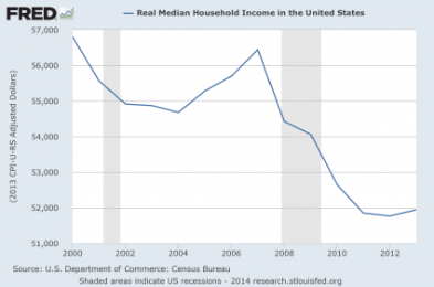 Real-Median-Household-Income-2014-425x282